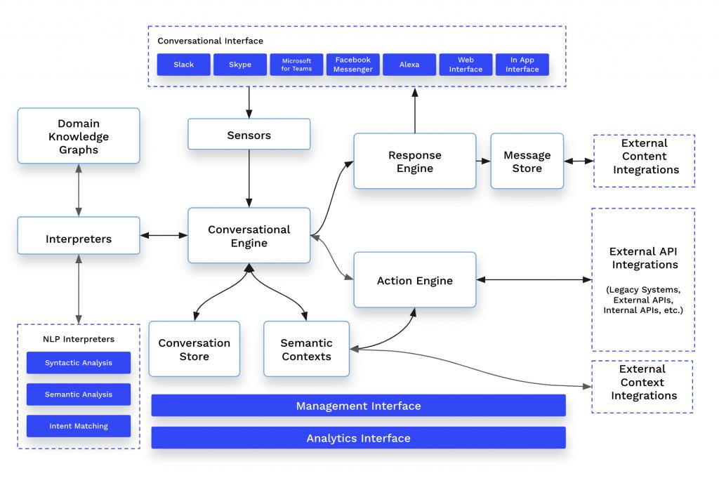 OpenDialog Architecture